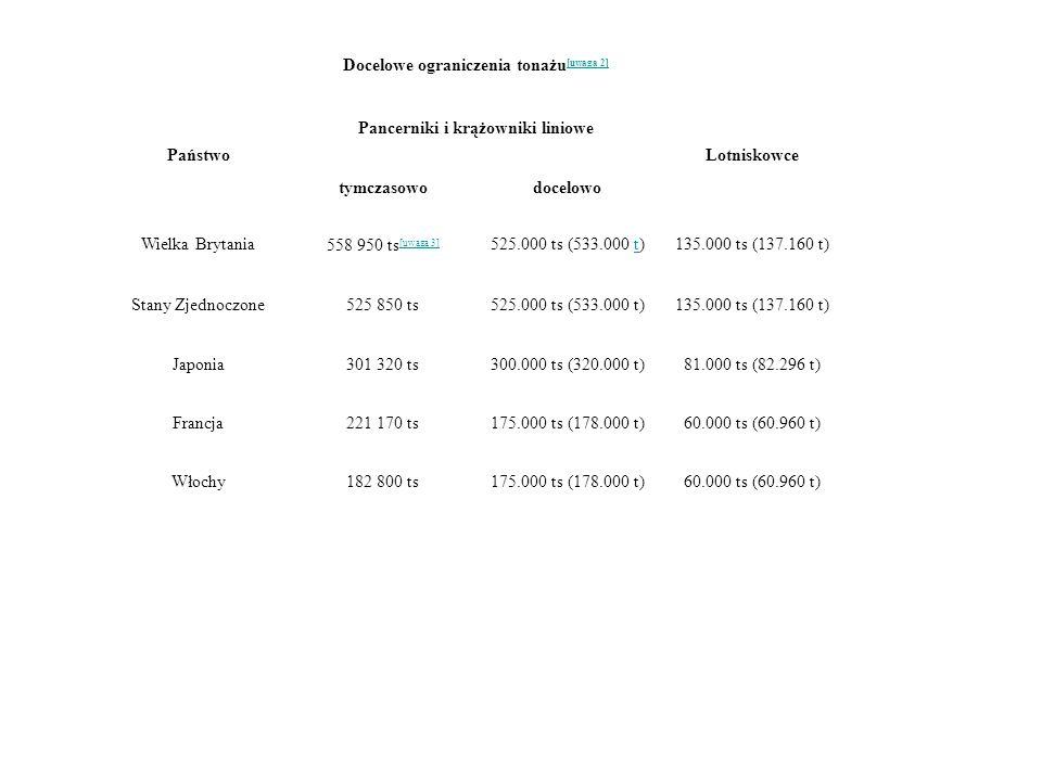 Docelowe ograniczenia tonażu[uwaga 2] Pancerniki i krążowniki liniowe